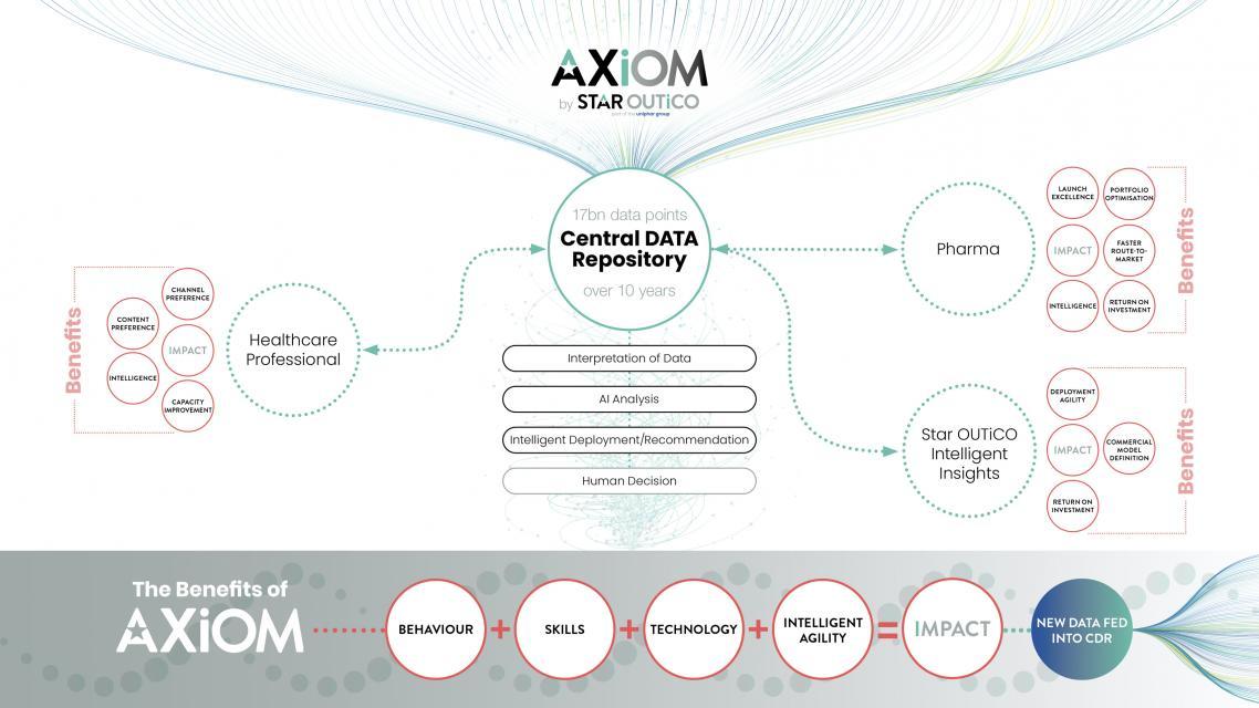 Image of AXiOM Brand
